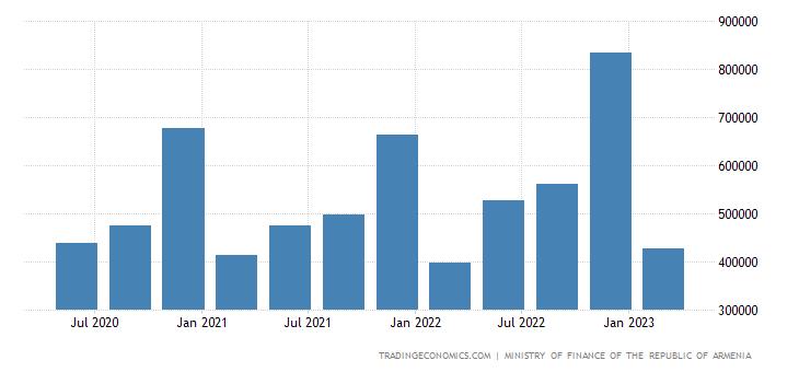 Armenia Fiscal Expenditure