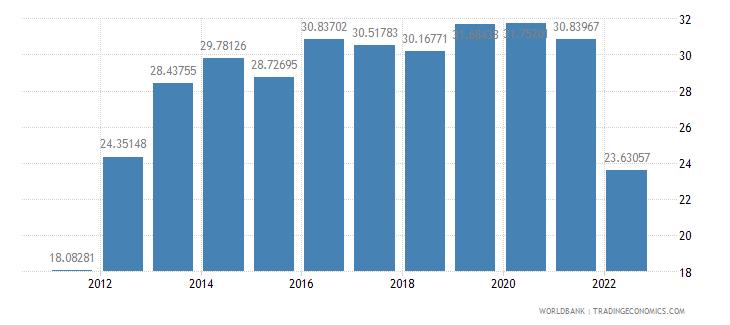 armenia food exports percent of merchandise exports wb data