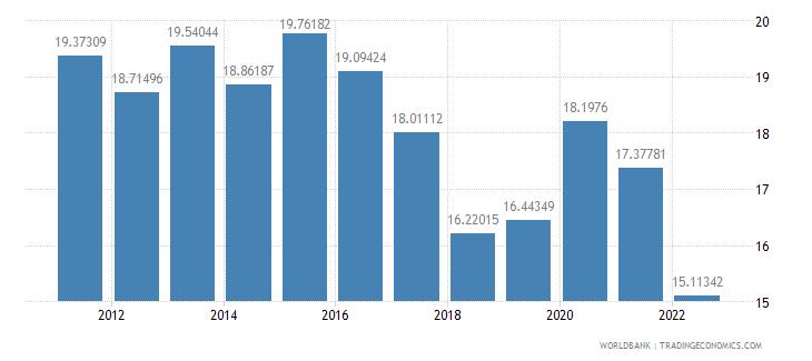 armenia food imports percent of merchandise imports wb data