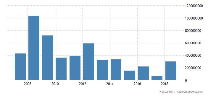 armenia foreign direct investment net inflows in reporting economy drs us dollar wb data