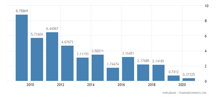 armenia foreign direct investment net inflows percent of gdp wb data