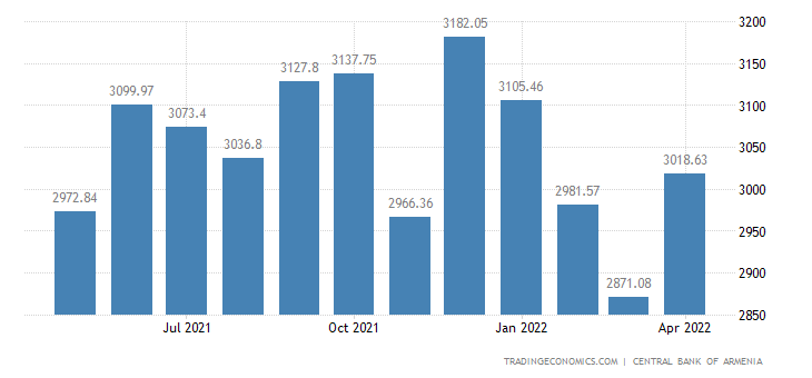 Armenia Foreign Exchange Reserves