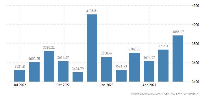 Armenia Foreign Exchange Reserves