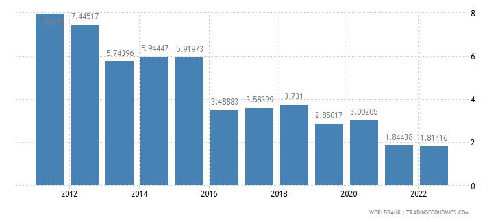 armenia fuel exports percent of merchandise exports wb data