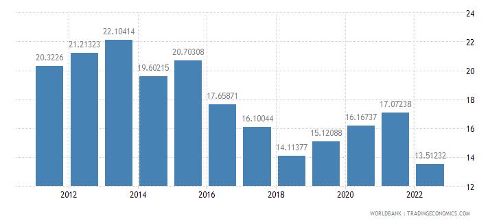 armenia fuel imports percent of merchandise imports wb data