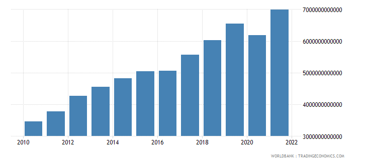 armenia gdp at market prices linked series current lcu wb data