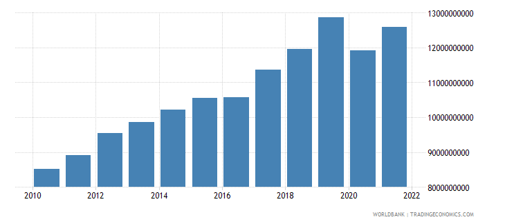 armenia gdp constant 2000 us dollar wb data
