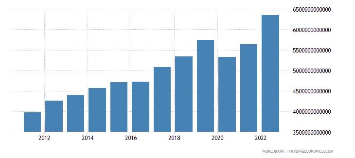 armenia gdp constant lcu wb data