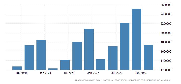 Armenia GDP Current Prices