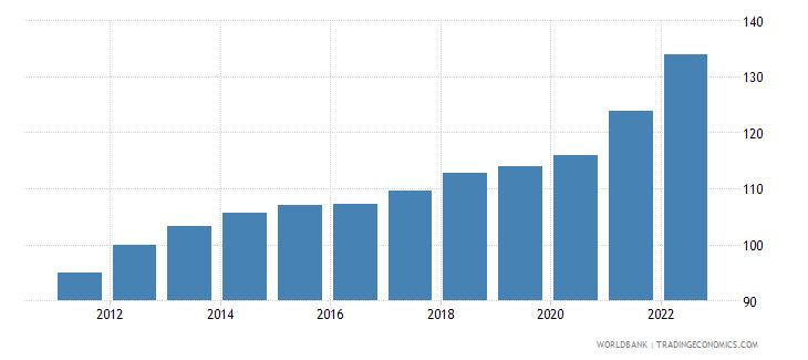 armenia gdp deflator base year varies by country wb data