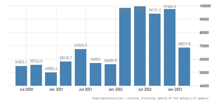 Armenia GDP From Mining