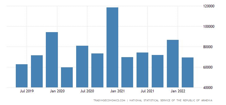Armenia GDP From Public Administration