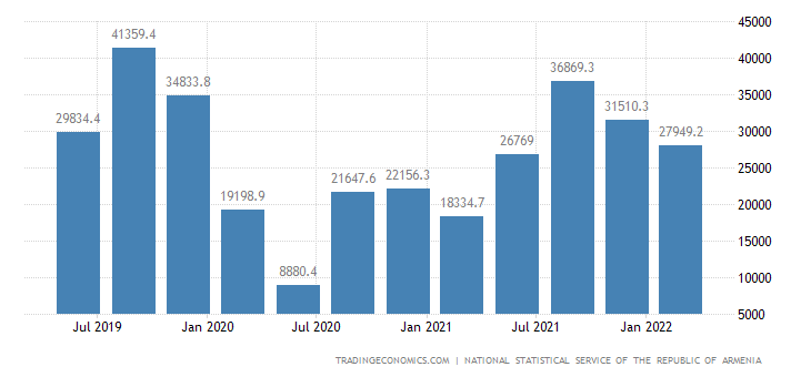 Armenia GDP From Services