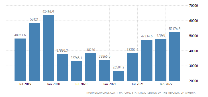 Armenia GDP From Transport