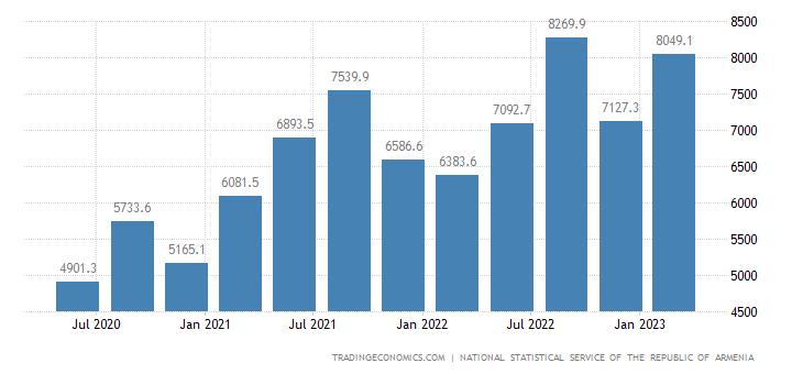 Armenia GDP From Utilities