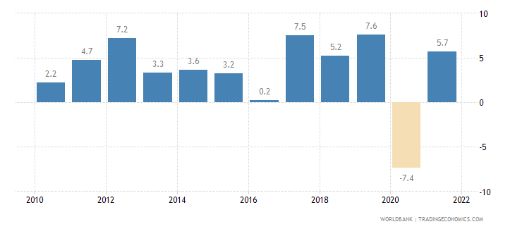 armenia gdp growth annual percent wb data