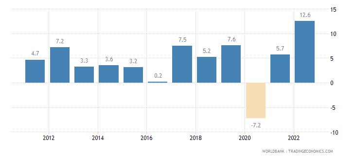 armenia gdp growth annual percent wb data