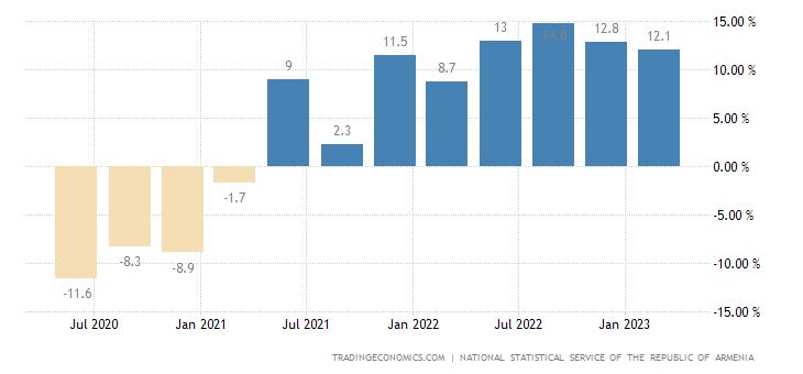 Armenia GDP Annual Growth Rate