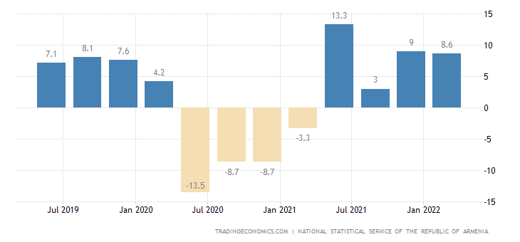 Armenia GDP Annual Growth Rate