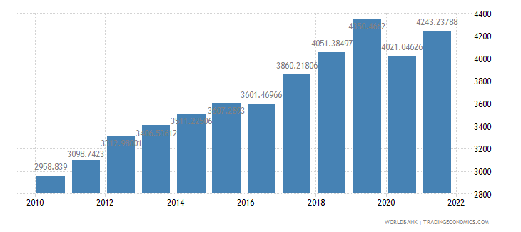 armenia gdp per capita constant 2000 us dollar wb data