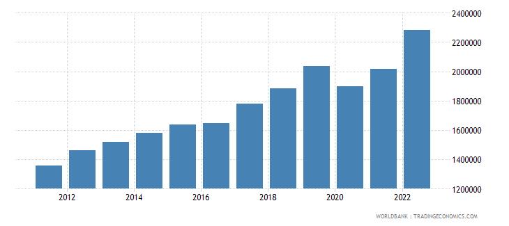 armenia gdp per capita constant lcu wb data