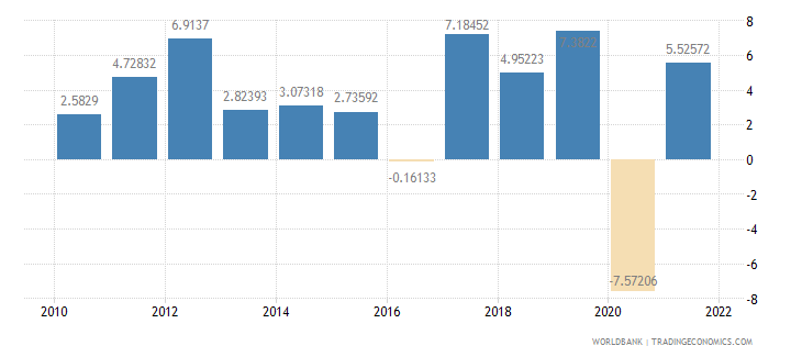armenia gdp per capita growth annual percent wb data