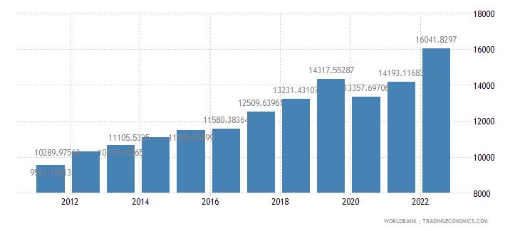 armenia gdp per capita ppp constant 2005 international dollar wb data