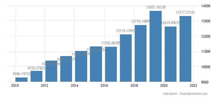 armenia gdp per capita ppp constant 2005 international dollar wb data