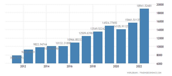 armenia gdp per capita ppp us dollar wb data