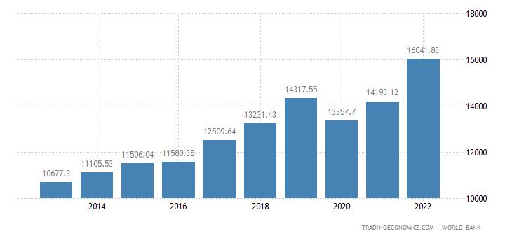 Armenia GDP per capita PPP