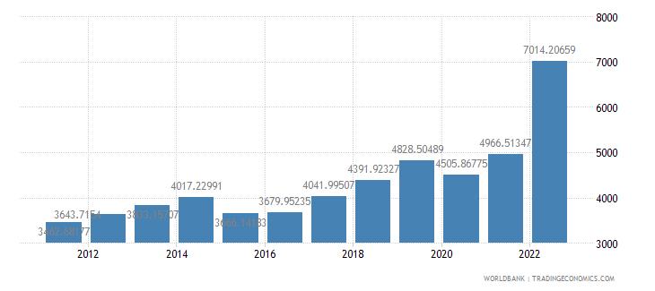 armenia gdp per capita us dollar wb data