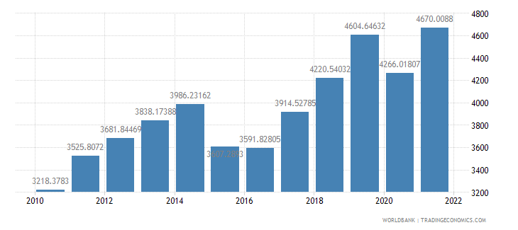 armenia gdp per capita us dollar wb data