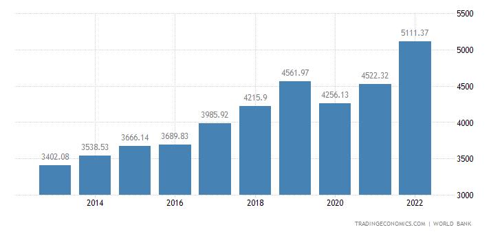 Armenia GDP per capita