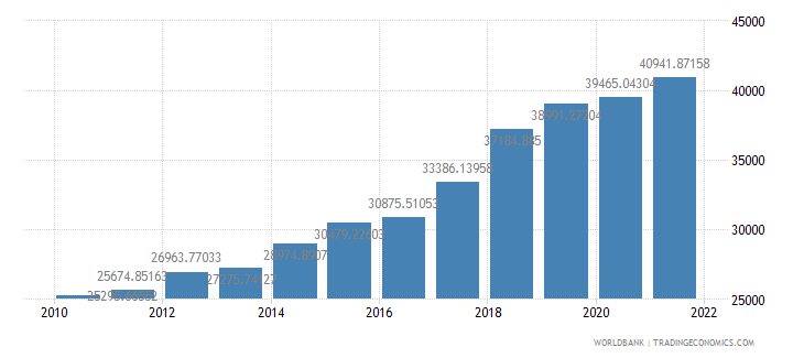 armenia gdp per person employed constant 1990 ppp dollar wb data