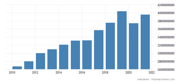 armenia gdp ppp constant 2005 international dollar wb data