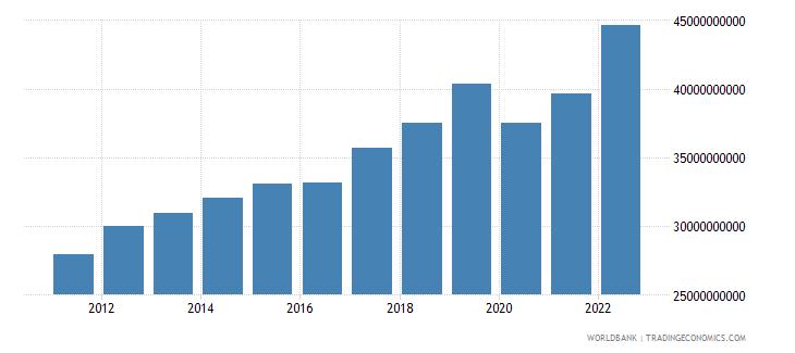 armenia gdp ppp constant 2005 international dollar wb data