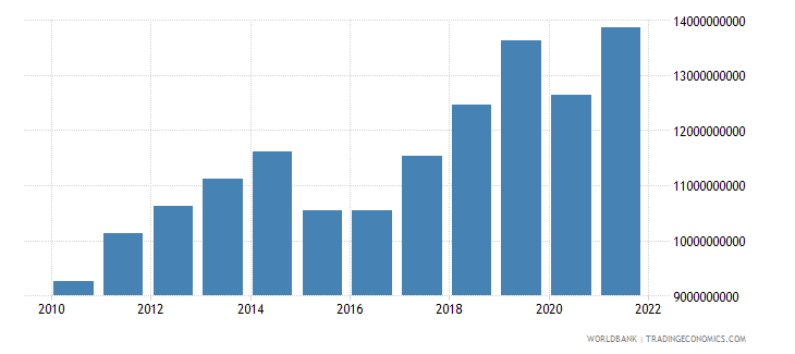 armenia gdp us dollar wb data