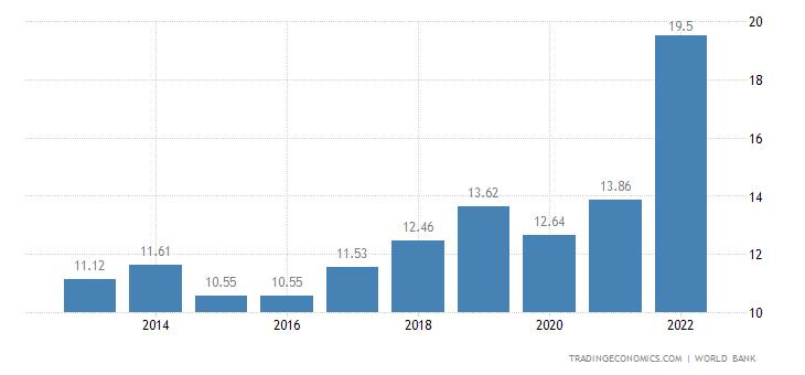 Armenia GDP