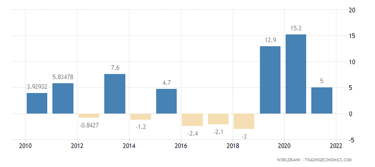 armenia general government final consumption expenditure annual percent growth wb data