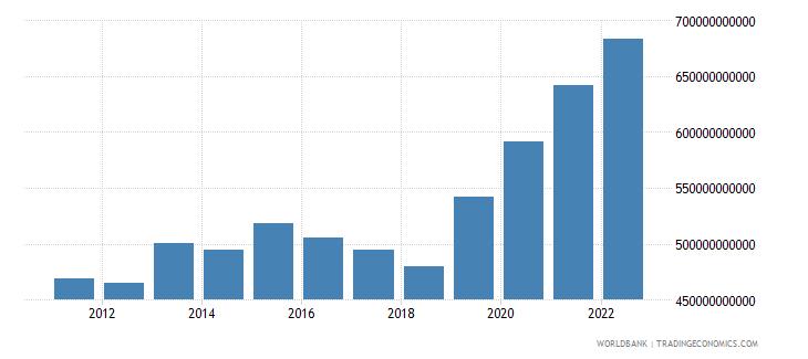 armenia general government final consumption expenditure constant lcu wb data