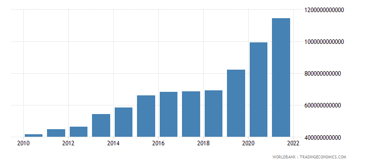armenia general government final consumption expenditure current lcu wb data