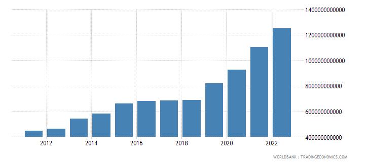 armenia general government final consumption expenditure current lcu wb data