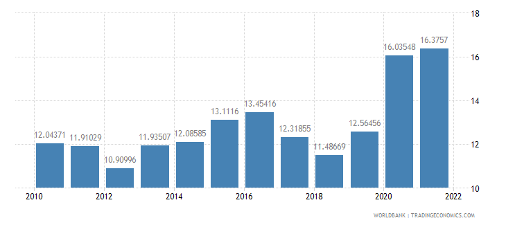 armenia general government final consumption expenditure percent of gdp wb data