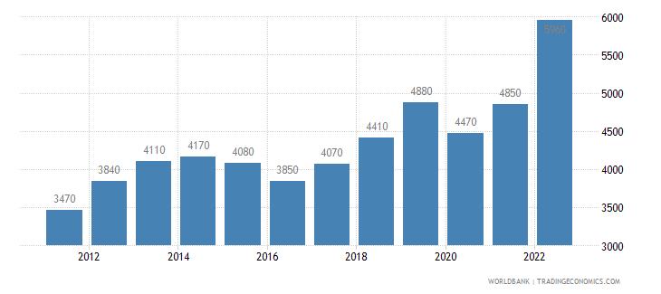 armenia gni per capita atlas method us dollar wb data