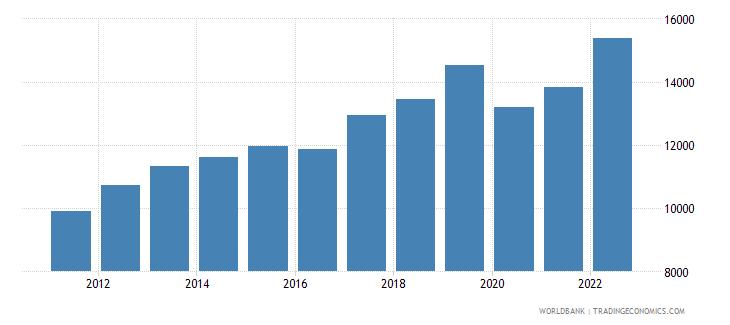 armenia gni per capita ppp constant 2011 international $ wb data
