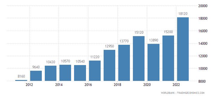 armenia gni per capita ppp us dollar wb data