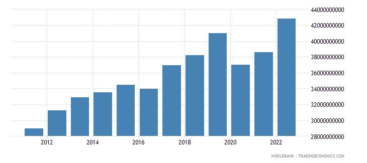 armenia gni ppp constant 2011 international $ wb data