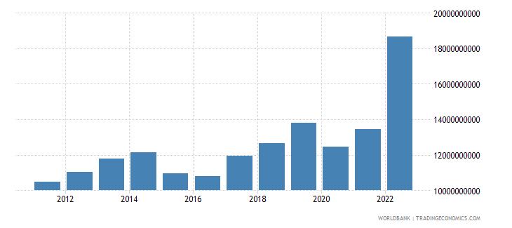 armenia gni us dollar wb data