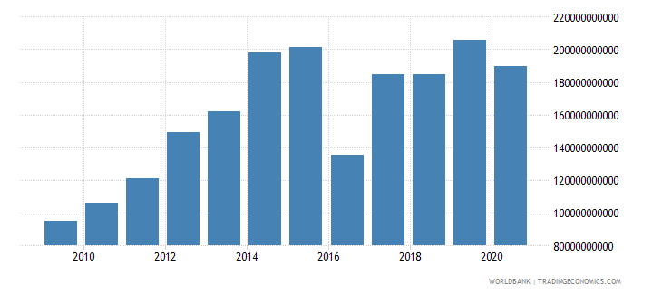 armenia goods and services expense current lcu wb data