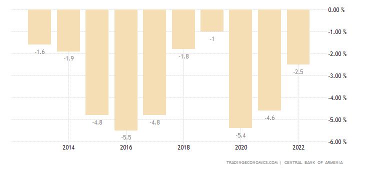 Armenia Government Budget